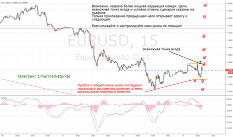 EURUSD: EurUsd сетап для покупки