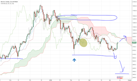 BTCUSD: Bitcoin in correzione rialzista (non trend)