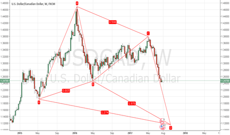 USDCAD: USDCAD Bull Butterfly