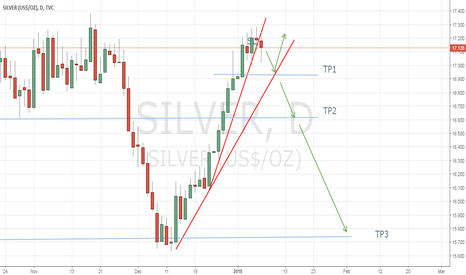 SILVER: This could be short SHORT trade for silver