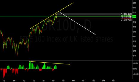 UK100: ftse100 sell