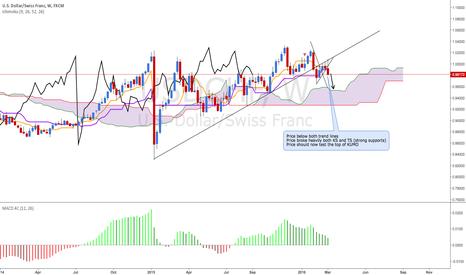 USDCHF: USD/CHF Bearish (weekly view)