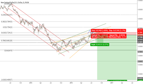 NZDUSD: NZDUSD Short on Daily/Weekly chart