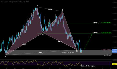 NZDCAD: Pattern based trading with bullish Divergence