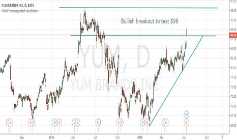 YUM: Bullish breakout