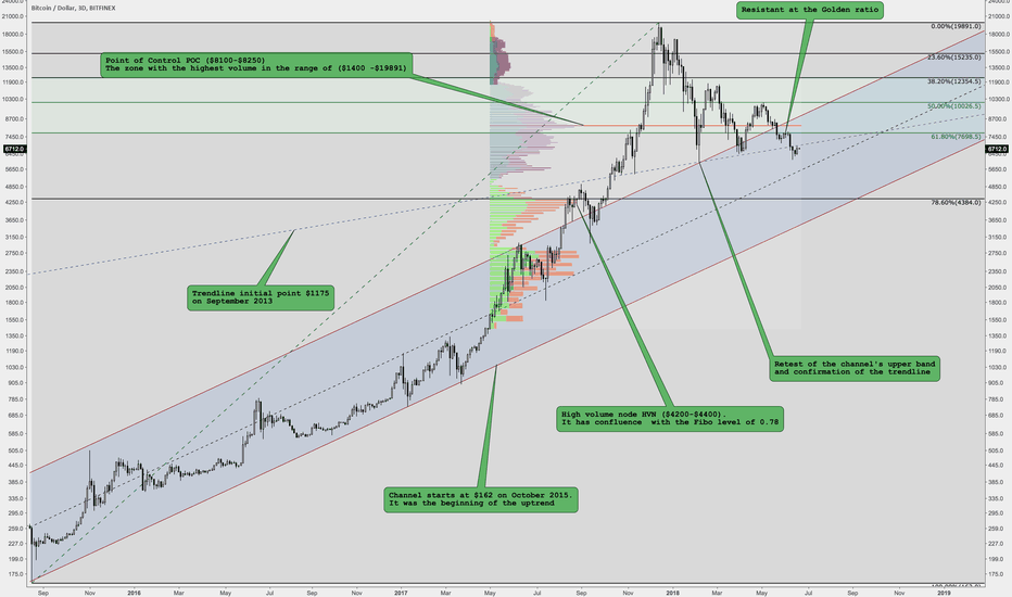 BTCUSD: The big picture of Bitcoin