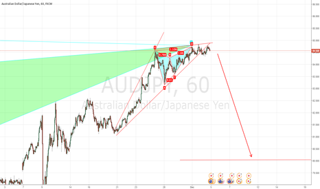 AUDJPY: AUDJPY Gartley/Butterfly/Wedge Short