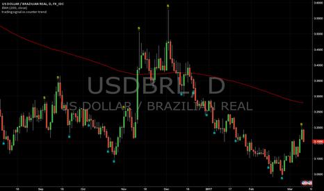 USDBRL: Counter-trend signals : USDBRL (Daily)