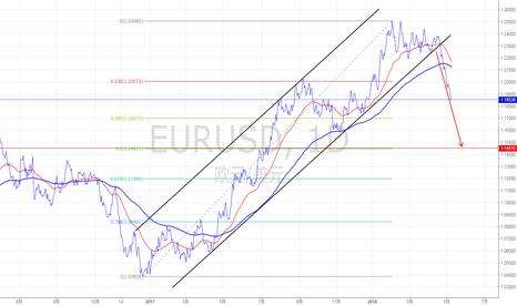 EURUSD: 欧美阶段性下跌目标直指1.1450一线