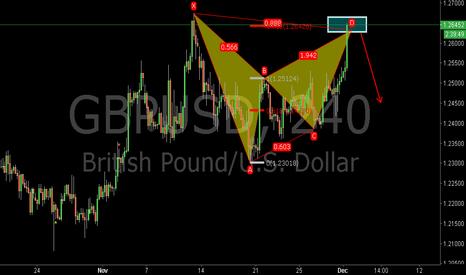 GBPUSD: GBPUSD:Will the Bearish Bat Pattern Work?