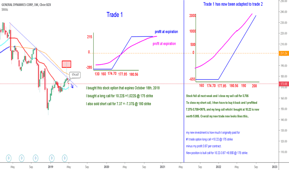 GD Stock Price and Chart — NYSE:GD — TradingView