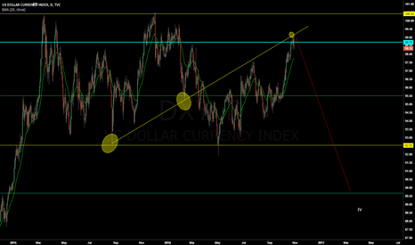 DXY: DXY set to fall to create 4th wave.