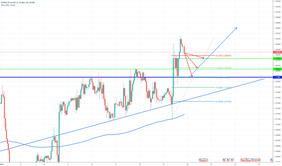 GBPUSD: GBP/USD Broke very strong resistance and close above.