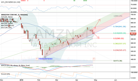 AMZN: $AMZN on a verge.