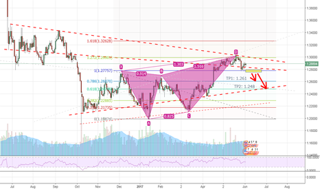 GBPUSD: Deep Crab Harmonic Completed, wait for short signal