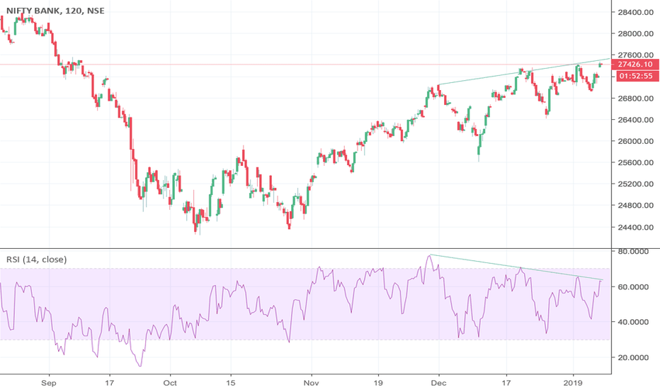 BANKNIFTY: Here's a DIVERGENCE