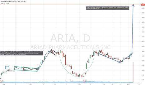 ARIA: Long Aria Big Profits