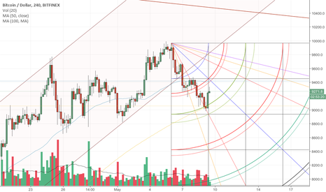 BTCUSD: Bitcoin, are we ready for 10k?