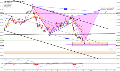 NZDUSD: potential bearish sypher good entry point will be at 0.6820