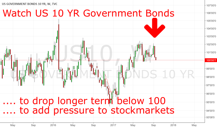 US10YR: Drop Below 100 Could Trigger Higher Bond Yields Globally