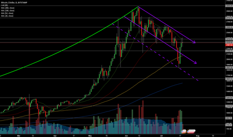 BTCUSD: BTCUSD - Daily Candles - Downtrending Price Channel Since $3,000