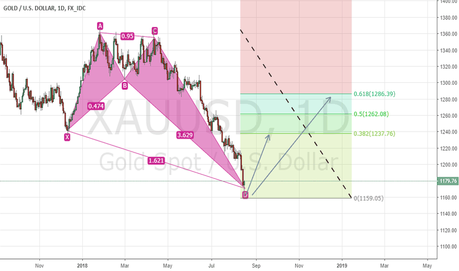 XAUUSD: XAUUSD (GOLD) Deep Bullish CRAB Pattern Complete !