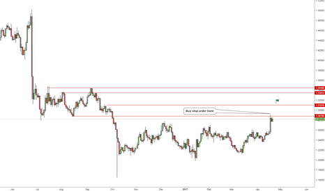 GBPUSD: Cable - Watch for this level