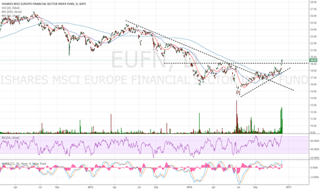 EUFN: This looks like a breakout in European banks