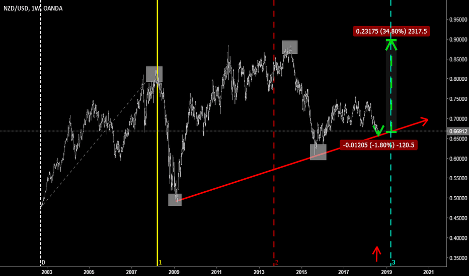 NZDUSD: i dont want be a control any more i would like to have peaceful