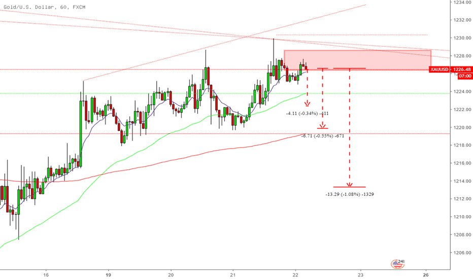 XAUUSD: ขายทอง ( Sell Gold in zone)
