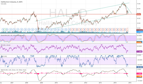 HAL: Buying with both hands...
