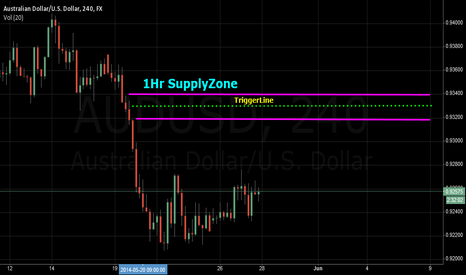 AUDUSD: AUD/USD 4HR  SupplyZone  Trading - Short