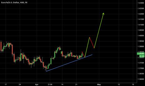 EURUSD: Trade 8: Long EURUSD - 4/23/2014 | Target 1.42+