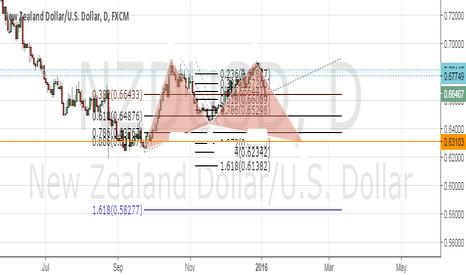 NZDUSD: Bullish Sypher Pattern