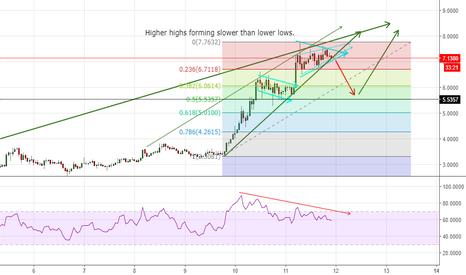 OMGUSD: OMG USD - 1 HR chart rising wedge/bearish div.
