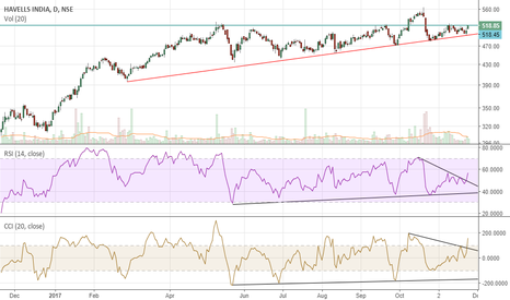 HAVELLS: About to move above resistance zone