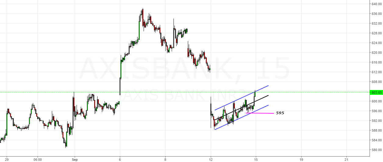 Axis Bank- Trading At Channel Top (Below 595-Looks Down)
