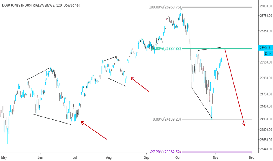 Dow Jones Index Chart – DJI Quote — TradingView