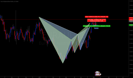 EURAUD: doubble triangel in the cahart