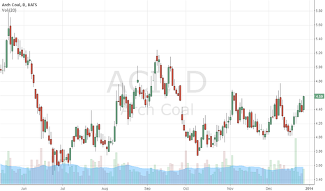 ACI: Arch Coal building steam for possible rally of 30%