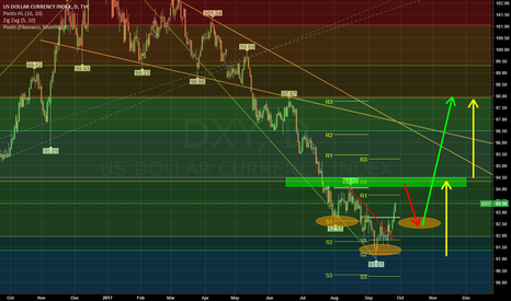 DXY: DXY in coming weeks