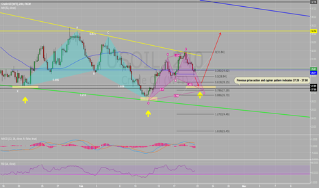 USOIL: WTI 27.29 - 27.9 for reversal