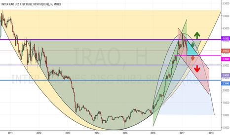 IRAO: Inter РАО