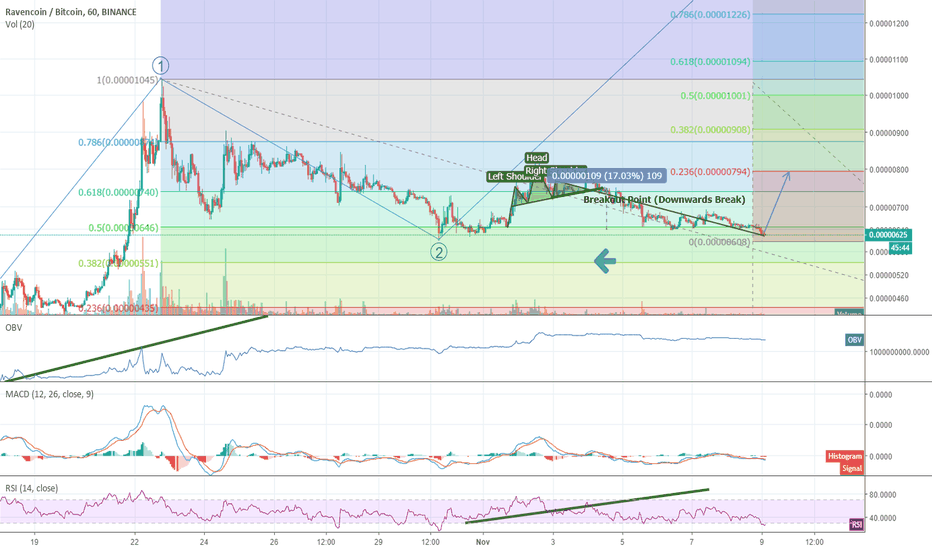 RVNBTC: Complex Head and Shoulders Completed.