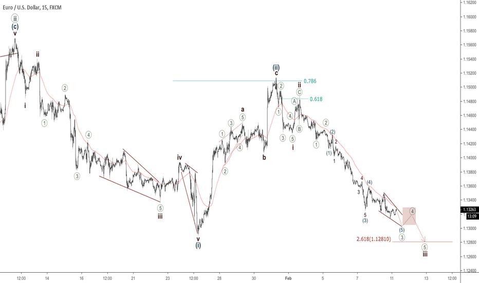 EURUSD: EURUSD - new low to form soon