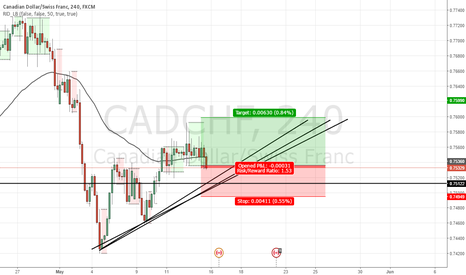CADCHF: QUICK BUY I USED A CHEAT CODE FOR ALL MY TRADES