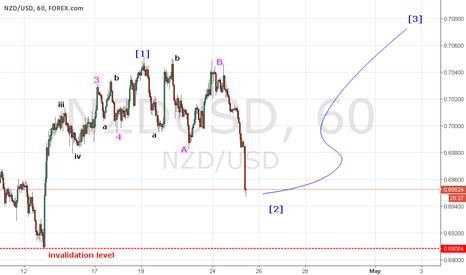 NZDUSD: NU H1 BUY wave [3]