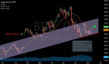 BIIB: Biogen is ready for a good run.