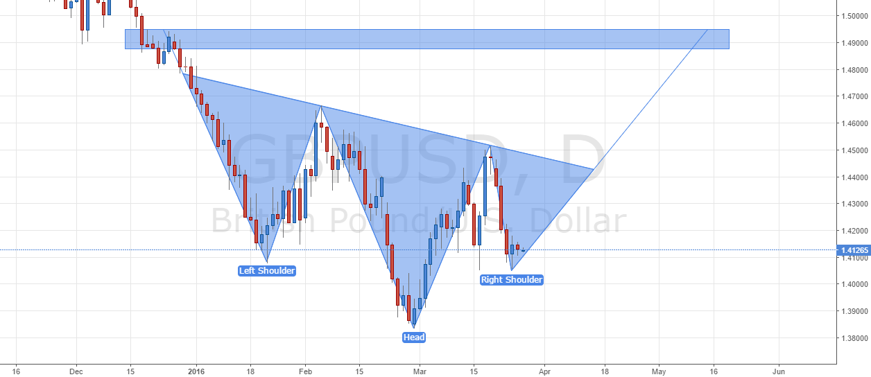 GBP/USD - Inverted Head and Shoulders