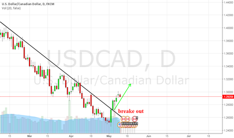 USDCAD: Canadian dollar braked out resistance
